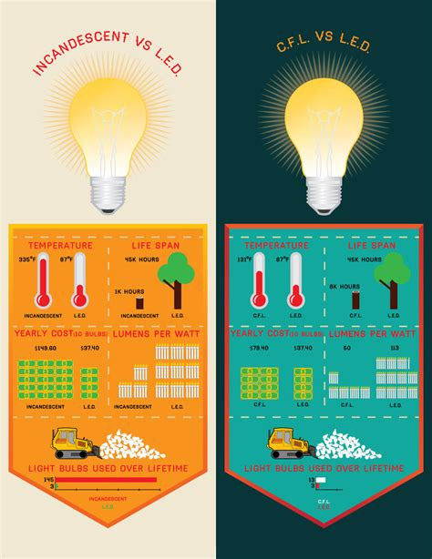 Led Light Bulbs Vs Energy Saving Led Specialists Ltd Led Vs Other Bulbs Leds Cfls Halogen Fluorescent