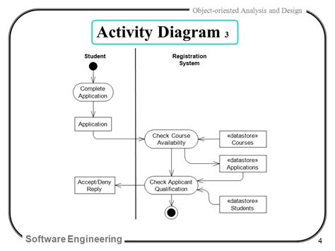 activity diagram program activity diagram software images how to guide and refrence