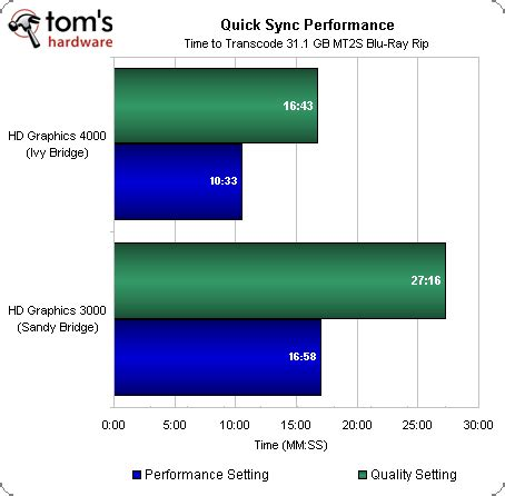 quick sync: performance and power consumption core i7