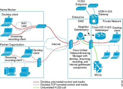 conferencing setup diagram design guide for the cisco unified videoconferencing