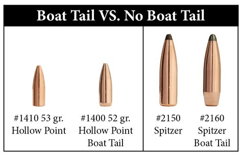can boat tail bullets shoot good at close range sierra - What Is A Boat Tail Bullet