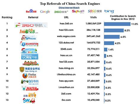 Top Search Engines Top Referrals Of China Search Engines China