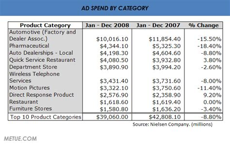 Top Ten Automakers by Automakers Still Spenders In Ad Industry In 2008