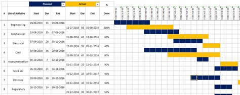Dashboard Prashant99 Planned Vs Actual Gantt Chart In Excel Template