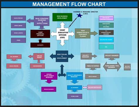 management flowchart devu tools