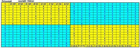 tavola goniometrica completa lottostudioblog quot tavola cappuccino cori quot
