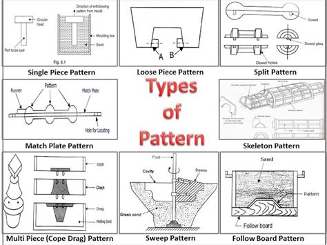 pattern and casting difference what is pattern what are different types of pattern