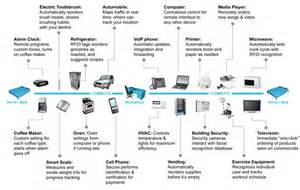 list of smart devices cartes 2013 smart networked objects towards a