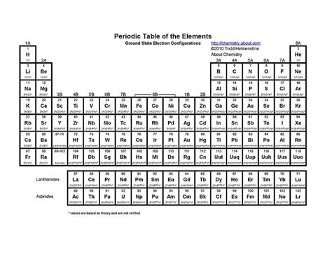printable periodic table 8 5 x 11 free printable periodic tables pdf