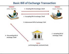 bill of exchange transaction letter of credit lc how