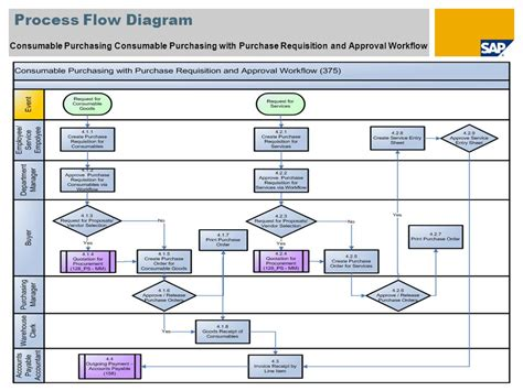 pr workflow sap best practices for sector v ppt