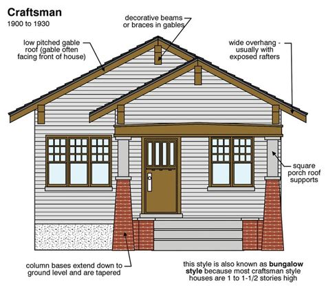 craftsman style house characteristics craftsman style house characteristics 28 images beautiful house plans and craftsman on