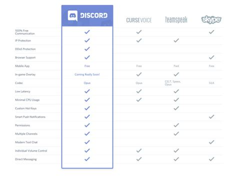 discord vs teamspeak a review of discord your new favorite program updated