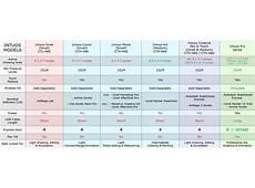 Tablet Screen Brightness Comparison Chart