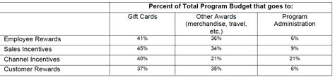 Gift Card Market Research - b2b gift card market study june 2014 research the incentive research foundation