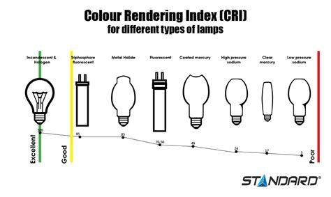 color rendering select lighting to enhance the true colours of your store