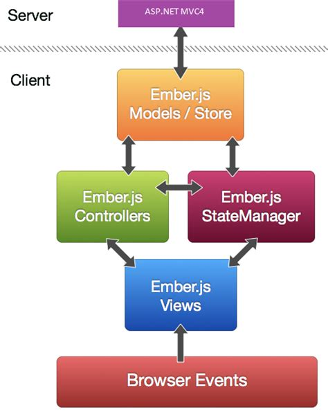 ember template a sle real time web application using ember js rest