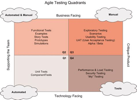 agile test strategy template agile test strategy exle template testing excellence