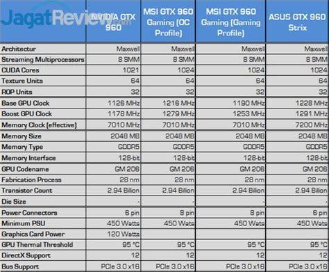 Vga Sebelum Naik review geforce gtx 960 vga nvidia mainstream kencang dan irit jagat review