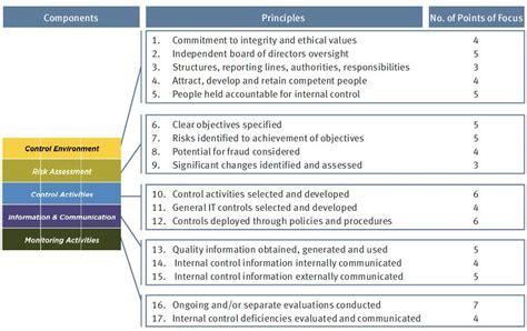 coso internal control integrated framework principles updated coso internal control framework the bulletin