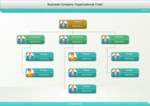 Credit Union Succession Plan Template by Photo Organizational Charts Lots Of Exles Of
