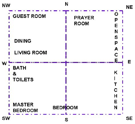 master bedroom vastu vasthu for bedrooms and toilets myindianguide com