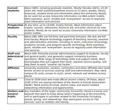 information technology documentation templates documentation