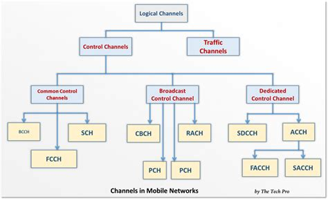 channels mobile how gsm work part 2 channels in mobile networks the