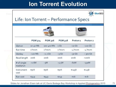 ion torrent workflow ion torrent pgm workflow 28 images ion torrent pgm