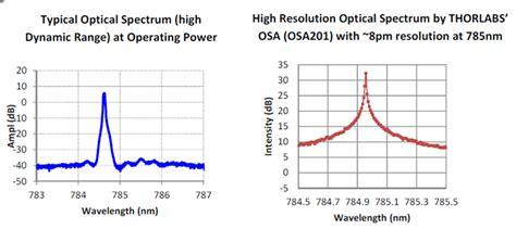 laser diodes spectrum 785 nm wavelength stabilized laser diode 300mw