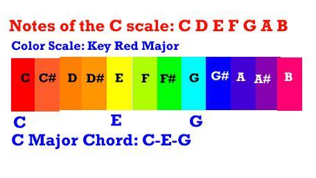 colors chords march 2013 artdenotes