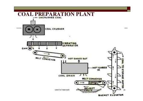 100 Floors 98 Why 52375 by Out Plant Handling Of Coal Ppt Incinerating Trash Is Not
