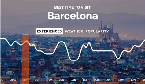 barcelona quora when is the best time to visit barcelona quora