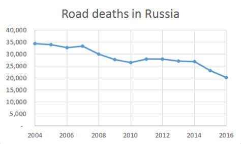 wikipedia encyclopedia deaths in 2016 file road deaths in russia 2004 2016 png wikipedia