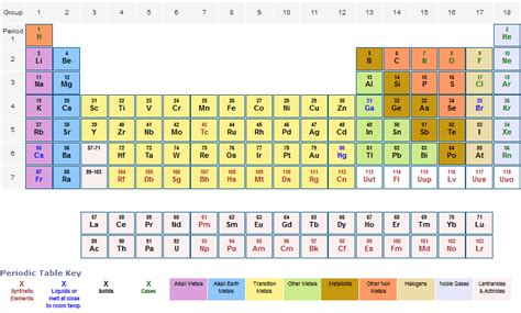 M Periodic Table by Related Keywords Suggestions For M On Periodic Table
