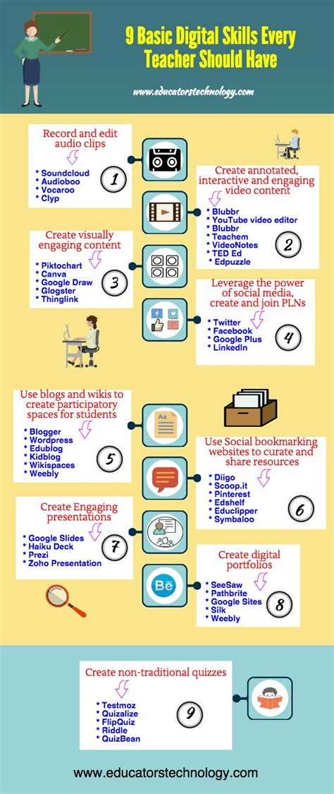 Tech Skills Mba S Should Learn by 17 Best Ideas About Technology Posters On