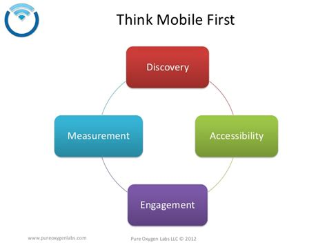 think mobile think mobile how to lead as smartphones change