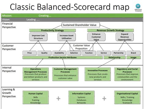 balanced scorecard template business balanced scorecard template templates at