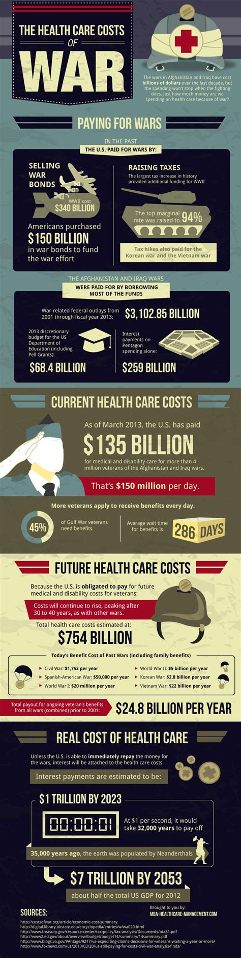 Mba Healthcare Management Cost by Wars Leave Lasting Wounds For All Americans Infographic