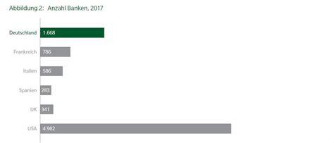 banken in deutschland anzahl oliver wyman erwartet massives bankensterben in
