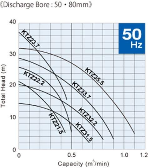 Pompa Tsurumi Ktz21 5 jual sumbersible drainage pumps ktz harga murah denpasar