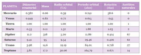 tabla de los planetas planetas del sistema solar 8planetas com