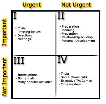 time management quadrant template lesson from stephen covey tending the ties that bind