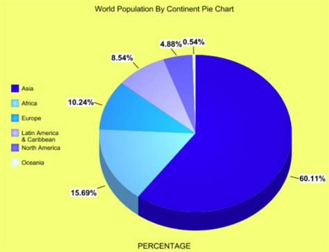 Eighty Percent Of Worlds Largest Malls In Asia by World Population By Continent Pie Chart 2015 Hereandthere40