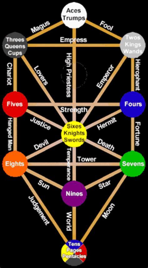 kabbalah tarot   sun signs