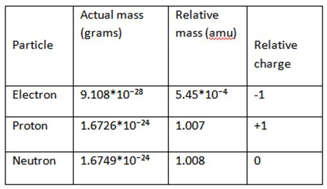 Relative Mass Of Proton by Explain Why The Atomic Masses Of Many Elements Are In