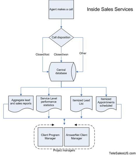 flowchart sles inside sales services flow chart info