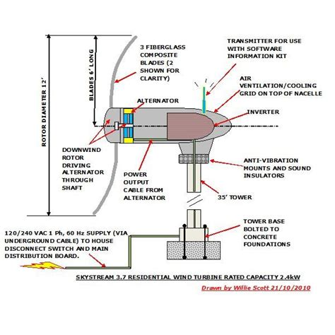 wind turbine diagram pics for gt wind generator diagram