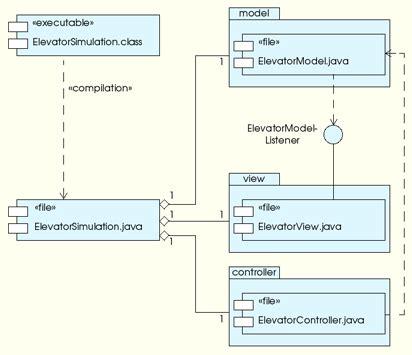 uml class diagram mvc uml diagram mvc choice image how to guide and refrence