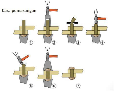 Paku Keling konstruksi baja bagian 2 paku keling operator it